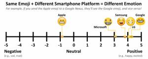 Les différentes significations des emojis