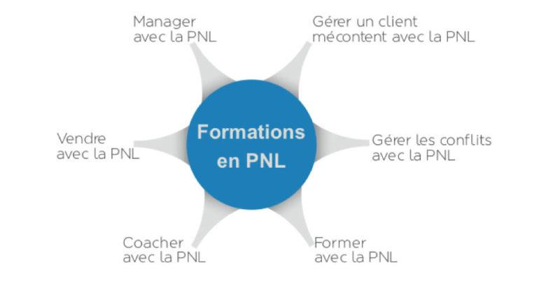PNL- Entreprises